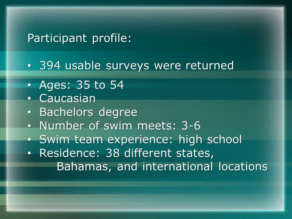 Participant profile: 394 usable surveys were returned 394 usable surveys were returned Ages: 35 to 54 Ages: 35 to 54 Caucasian Caucasian Bachelors degree Bachelors degree Number of swim meets: 3-6 Number of swim meets: 3-6 Swim team experience: high school Swim team experience: high school Residence: 38 different states, Residence: 38 different states, Bahamas, and international locations