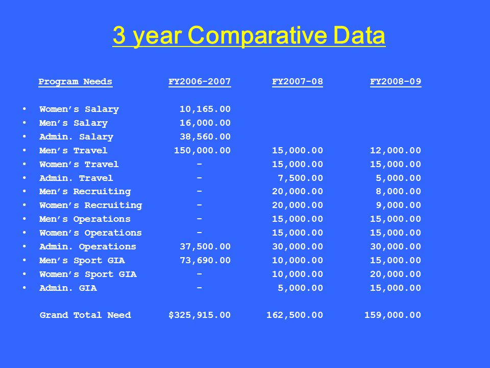 3 year Comparative Data Program NeedsFY2006-2007 FY2007-08 FY2008-09 Womens Salary 10,165.00 Mens Salary 16,000.00 Admin.