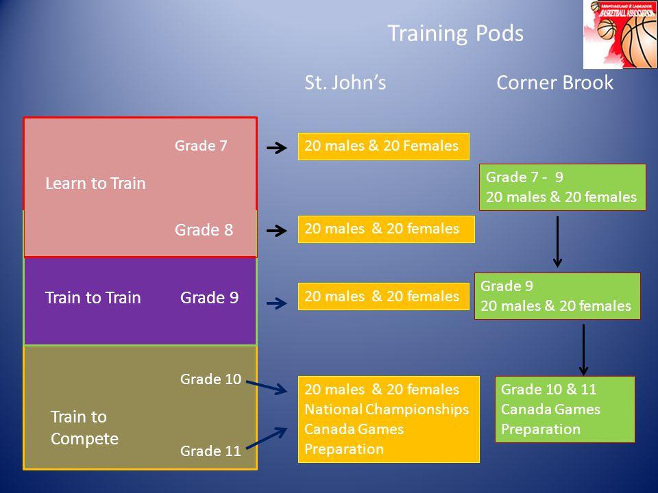 Grade 7 Grade 8 Grade 9 Grade 10 Grade 11 Learn to Train Train to Train Train to Compete Training Pods St.