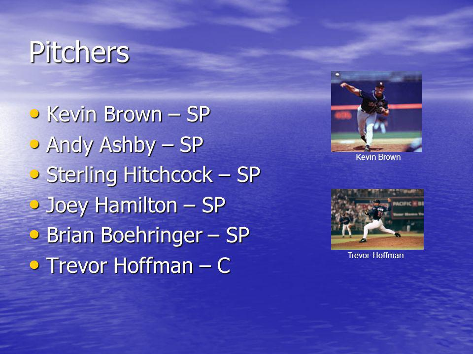 Pitchers Kevin Brown – SP Kevin Brown – SP Andy Ashby – SP Andy Ashby – SP Sterling Hitchcock – SP Sterling Hitchcock – SP Joey Hamilton – SP Joey Hamilton – SP Brian Boehringer – SP Brian Boehringer – SP Trevor Hoffman – C Trevor Hoffman – C Trevor Hoffman Kevin Brown