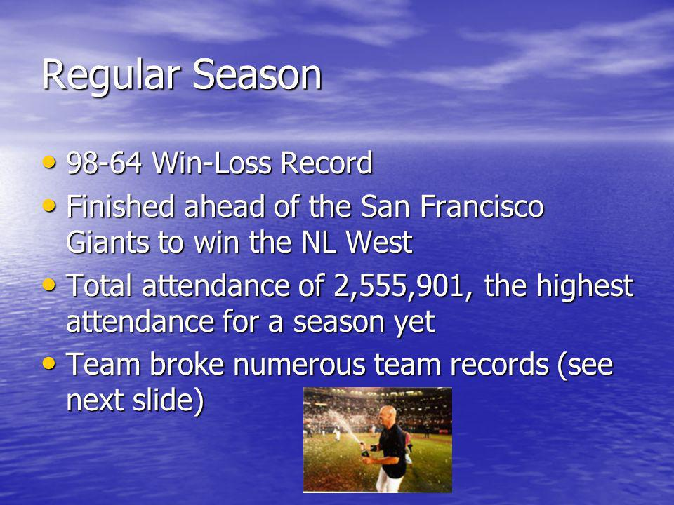 Regular Season 98-64 Win-Loss Record 98-64 Win-Loss Record Finished ahead of the San Francisco Giants to win the NL West Finished ahead of the San Francisco Giants to win the NL West Total attendance of 2,555,901, the highest attendance for a season yet Total attendance of 2,555,901, the highest attendance for a season yet Team broke numerous team records (see next slide) Team broke numerous team records (see next slide)