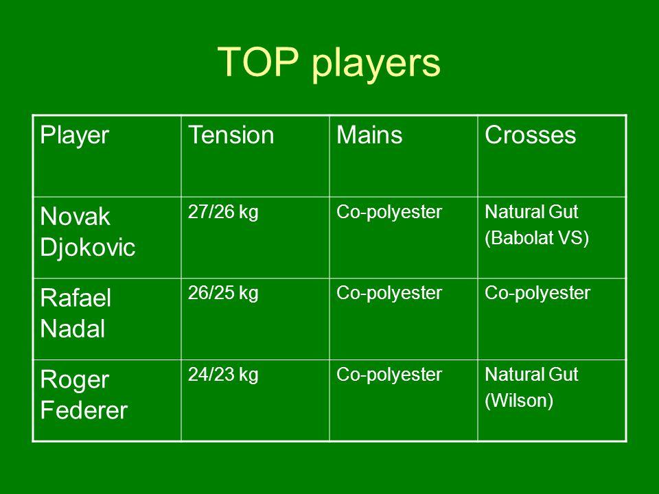 TOP players PlayerTensionMainsCrosses Novak Djokovic 27/26 kgCo-polyesterNatural Gut (Babolat VS) Rafael Nadal 26/25 kgCo-polyester Roger Federer 24/23 kgCo-polyesterNatural Gut (Wilson)
