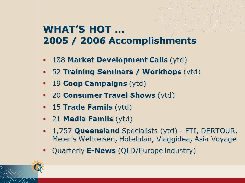 WHATS HOT … 2005 / 2006 Accomplishments 188 Market Development Calls (ytd) 188 Market Development Calls (ytd) 52 Training Seminars / Workhops (ytd) 52 Training Seminars / Workhops (ytd) 19 Coop Campaigns (ytd) 19 Coop Campaigns (ytd) 20 Consumer Travel Shows (ytd) 20 Consumer Travel Shows (ytd) 15 Trade Famils (ytd) 15 Trade Famils (ytd) 21 Media Famils (ytd) 21 Media Famils (ytd) 1,757 Queensland Specialists (ytd) - FTI, DERTOUR, Meiers Weltreisen, Hotelplan, Viaggidea, Asia Voyage 1,757 Queensland Specialists (ytd) - FTI, DERTOUR, Meiers Weltreisen, Hotelplan, Viaggidea, Asia Voyage Quarterly E-News (QLD/Europe industry) Quarterly E-News (QLD/Europe industry)