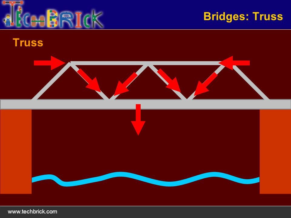 www.techbrick.com Bridges: Truss Truss