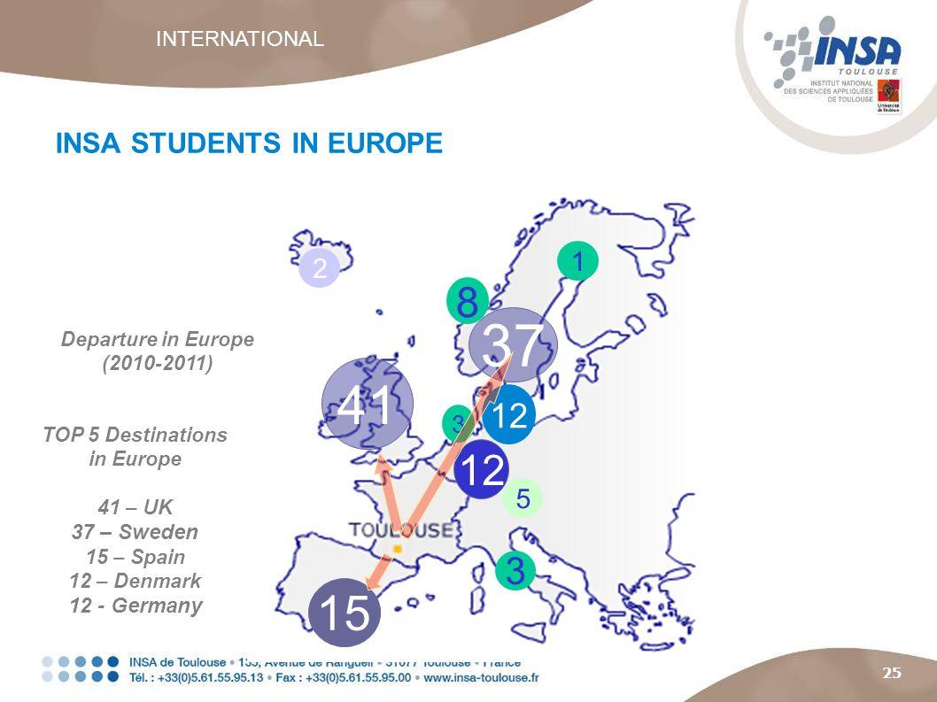 25 41 15 12 8 3 3 37 Departure in Europe (2010-2011) 1 5 2 TOP 5 Destinations in Europe 41 – UK 37 – Sweden 15 – Spain 12 – Denmark 12 - Germany INSA STUDENTS IN EUROPE 12 INTERNATIONAL