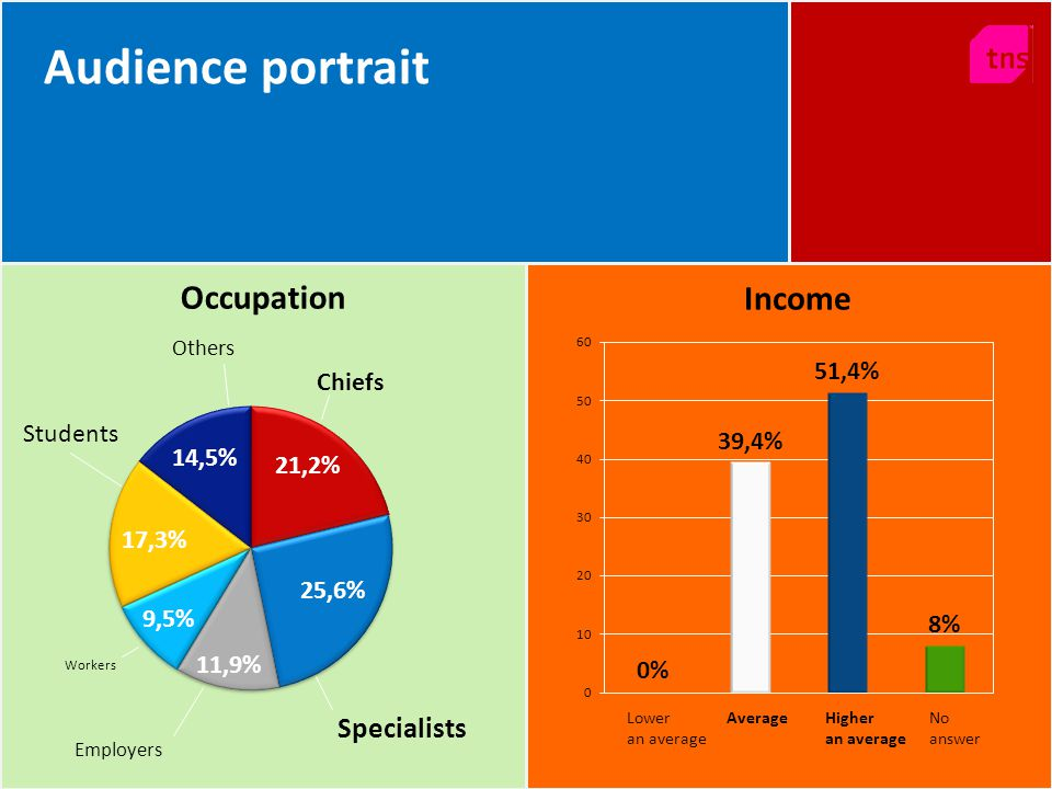 Students Others Chiefs Specialists Employers Workers 17,3% 21,2% 25,6% 11,9% 9,5% Occupation Income 14,5% Audience portrait Lower an average AverageHi