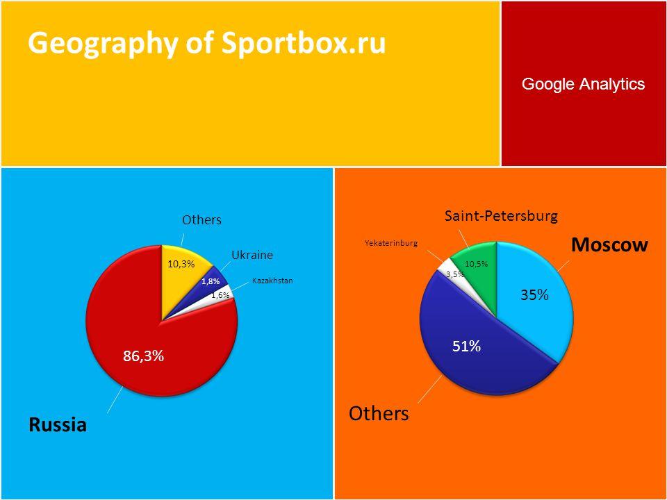 Google Analytics Geography of Sportbox.ru Russia 86,3% Others 10,3% Ukraine 1,8% 1,6% Kazakhstan Others 35% 51% 10,5% 3,5% Moscow Saint-Petersburg Yek