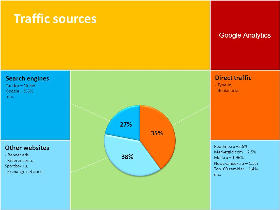 Google Analytics Traffic sources 35% 38% 27%27% Direct traffic - Type-in, - Bookmarks Search engines Yandex – 15,5% Google – 9,3% etc.