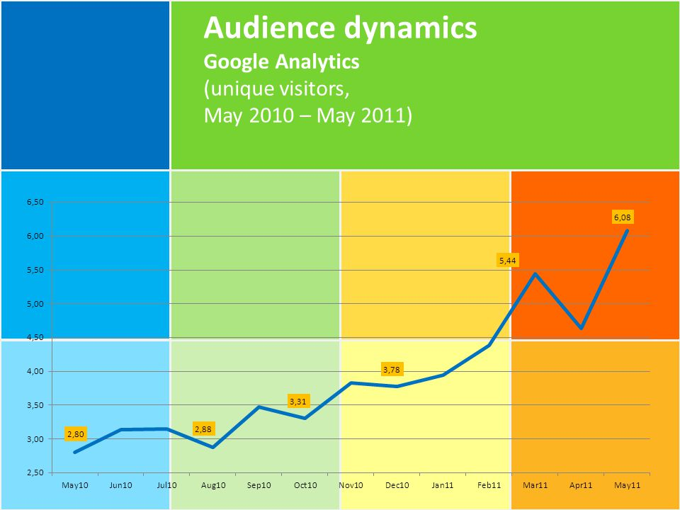 Audience dynamics Google Analytics (unique visitors, May 2010 – May 2011)