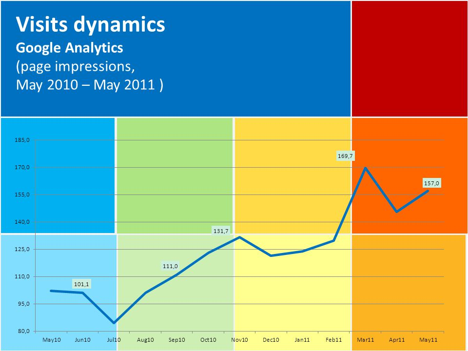 Visits dynamics Google Analytics (page impressions, May 2010 – May 2011 )