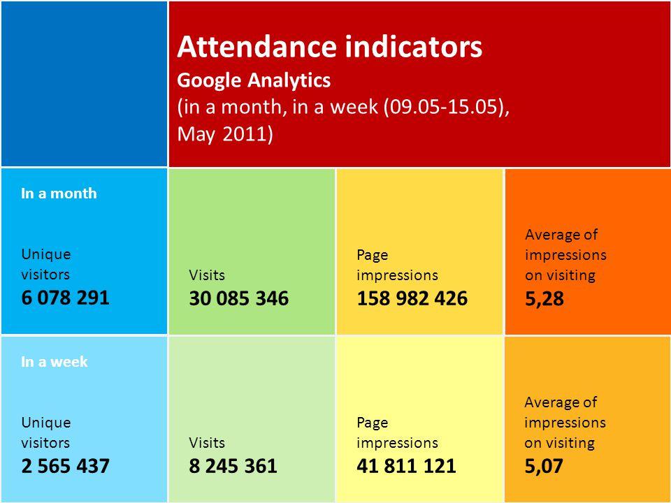In a month Unique visitors 6 078 291 Visits 30 085 346 Page impressions 158 982 426 Average of impressions on visiting 5,28 Неделя Уникальные пользова