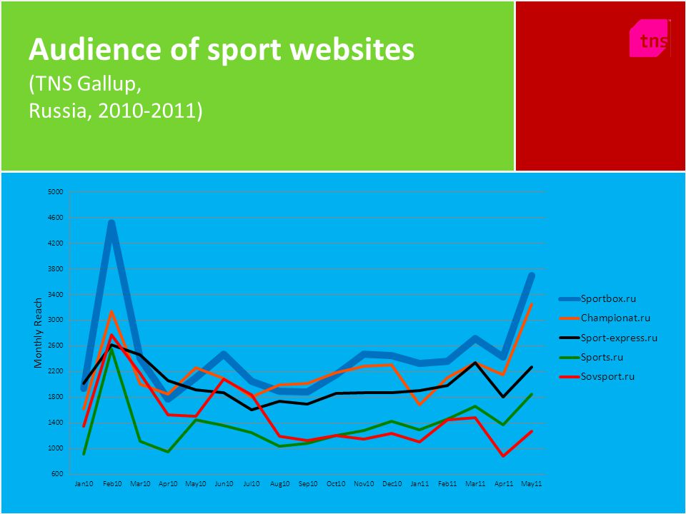Audience of sport websites (TNS Gallup, Russia, 2010-2011)