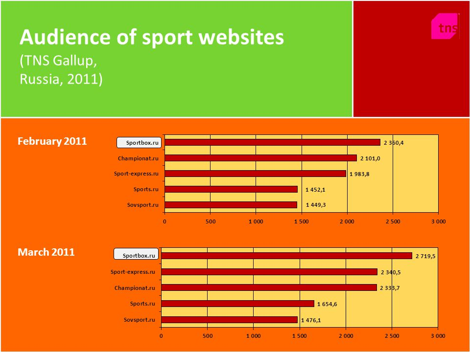Audience of sport websites (TNS Gallup, Russia, 2011) February 2011 March 2011