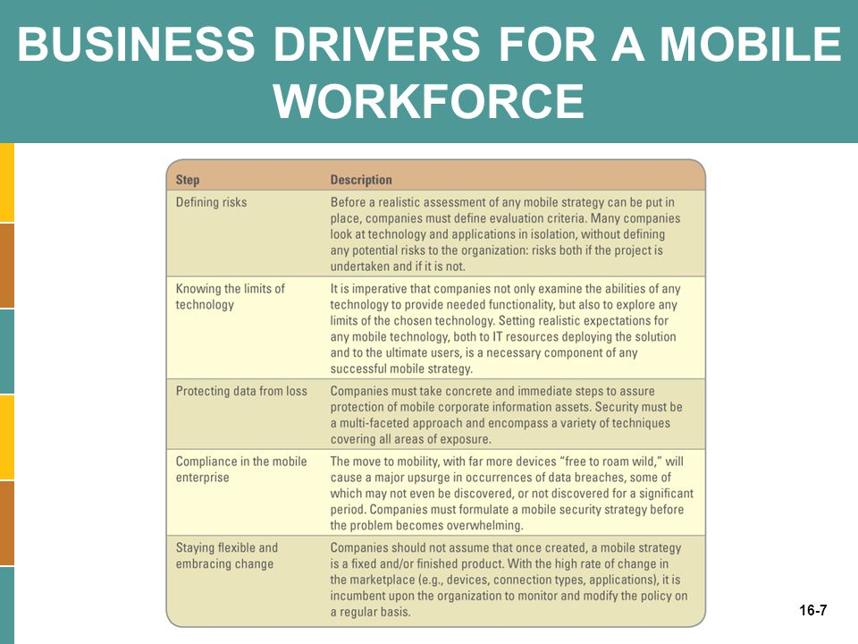 16-8 MOBILE WORKFORCE TRENDS Social networking gets mobilized Mobile TV Multi-function devices become cheaper and more versatile Location-based services Mobile advertising Wireless providers move into home entertainment Wireless security moves to the forefront Enterprise mobility