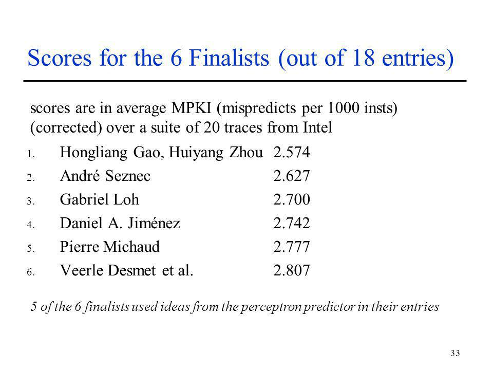 33 Scores for the 6 Finalists (out of 18 entries) 1.