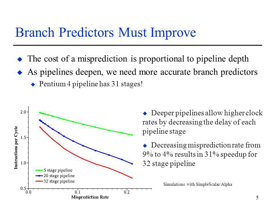 5 Branch Predictors Must Improve u The cost of a misprediction is proportional to pipeline depth u As pipelines deepen, we need more accurate branch predictors u Pentium 4 pipeline has 31 stages.