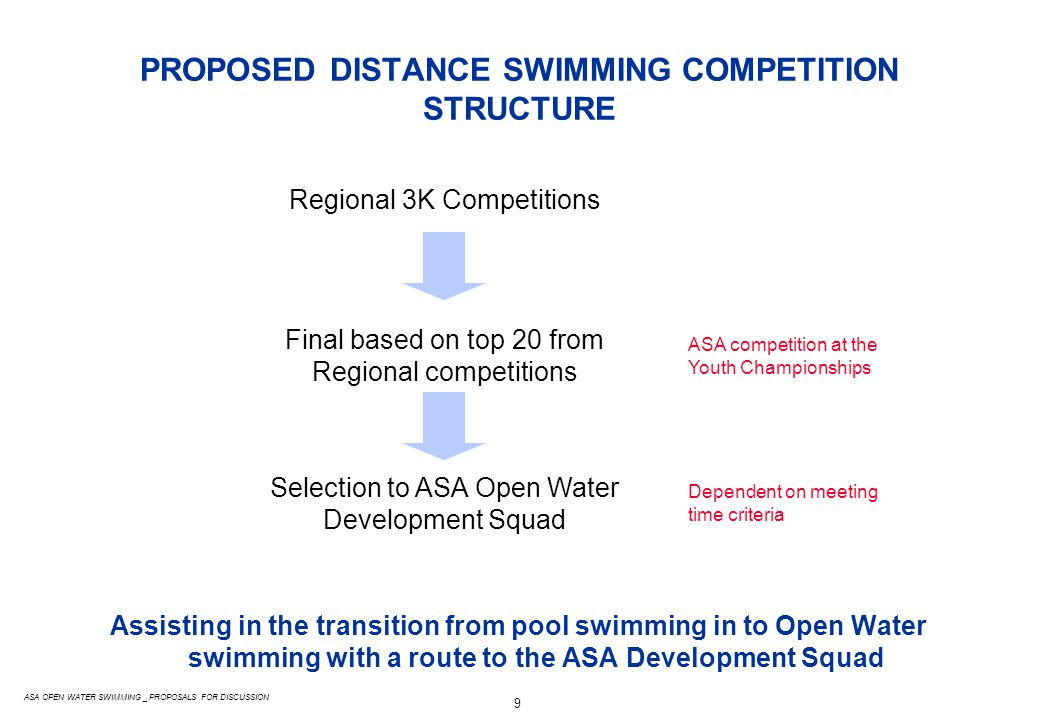 9 ASA OPEN WATER SWIMMING _ PROPOSALS FOR DISCUSSION PROPOSED DISTANCE SWIMMING COMPETITION STRUCTURE Assisting in the transition from pool swimming in to Open Water swimming with a route to the ASA Development Squad Regional 3K Competitions Final based on top 20 from Regional competitions Selection to ASA Open Water Development Squad Dependent on meeting time criteria ASA competition at the Youth Championships