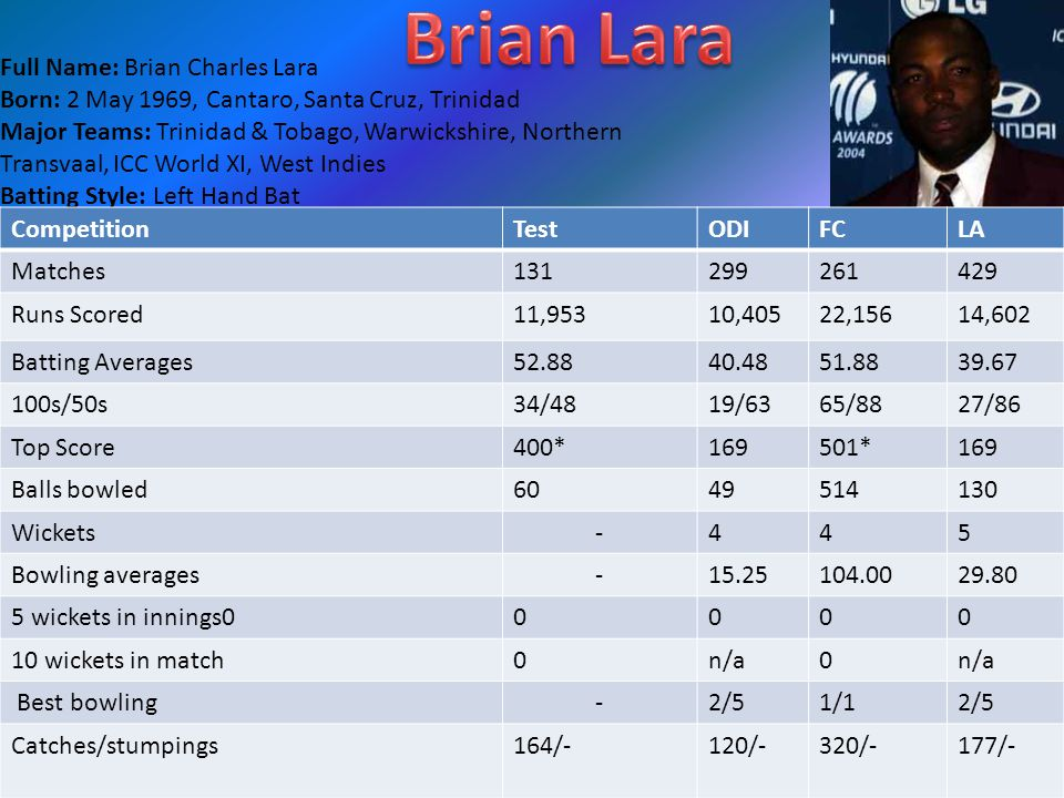 Full Name: Brian Charles Lara Born: 2 May 1969, Cantaro, Santa Cruz, Trinidad Major Teams: Trinidad & Tobago, Warwickshire, Northern Transvaal, ICC World XI, West Indies Batting Style: Left Hand Bat Bowling Style: Leg Break Test Debut: Pakistan Vs West Indies at Gaddafi Stadium, Lahore, 3rd Test, 1990/91 ODI Debut: Pakistan Vs West Indies at National Stadium, Karachi, 1st ODI, 1990/91 Twenty20 Intl Debut: Hasn t played any T20Is CompetitionTestODIFCLA Matches131299261429 Runs Scored11,95310,40522,15614,602 Batting Averages52.8840.4851.8839.67 100s/50s34/4819/6365/8827/86 Top Score400*169501*169 Balls bowled6049514130 Wickets-445 Bowling averages-15.25104.0029.80 5 wickets in innings00000 10 wickets in match0n/a0 Best bowling-2/51/12/5 Catches/stumpings164/-120/-320/-177/-