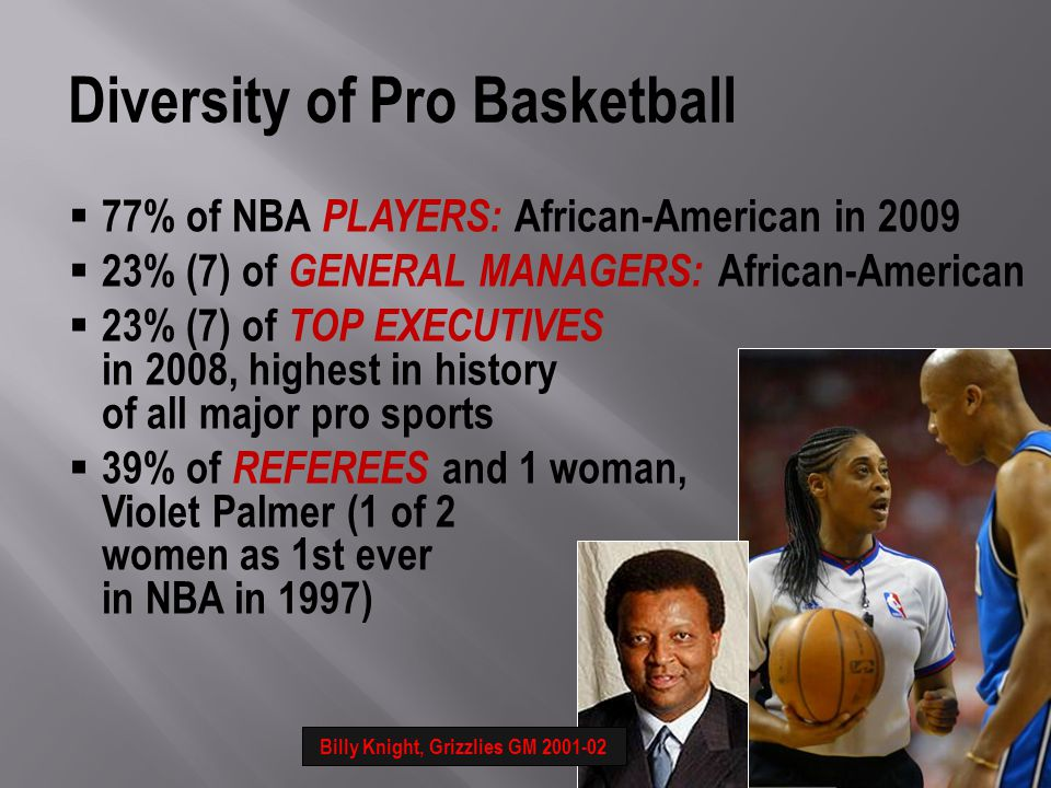 77% of NBA PLAYERS: African-American in % (7) of GENERAL MANAGERS: African-American 23% (7) of TOP EXECUTIVES in 2008, highest in history of all major pro sports 39% of REFEREES and 1 woman, Violet Palmer (1 of 2 women as 1st ever in NBA in 1997) Diversity of Pro Basketball Billy Knight, Grizzlies GM