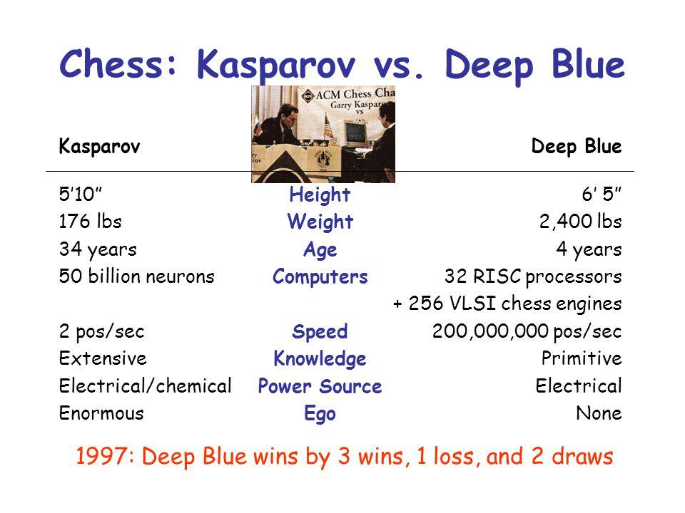 Chess: Kasparov vs. Deep Blue Kasparov 510 176 lbs 34 years 50 billion neurons 2 pos/sec Extensive Electrical/chemical Enormous Height Weight Age Comp