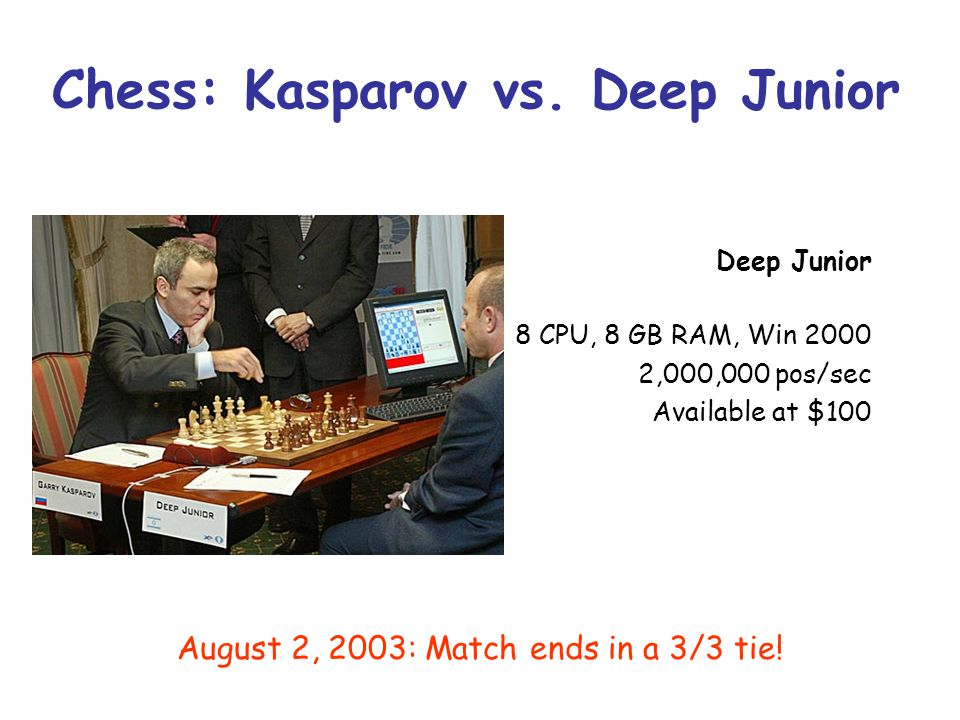 Chess: Kasparov vs. Deep Junior August 2, 2003: Match ends in a 3/3 tie! Deep Junior 8 CPU, 8 GB RAM, Win 2000 2,000,000 pos/sec Available at $100