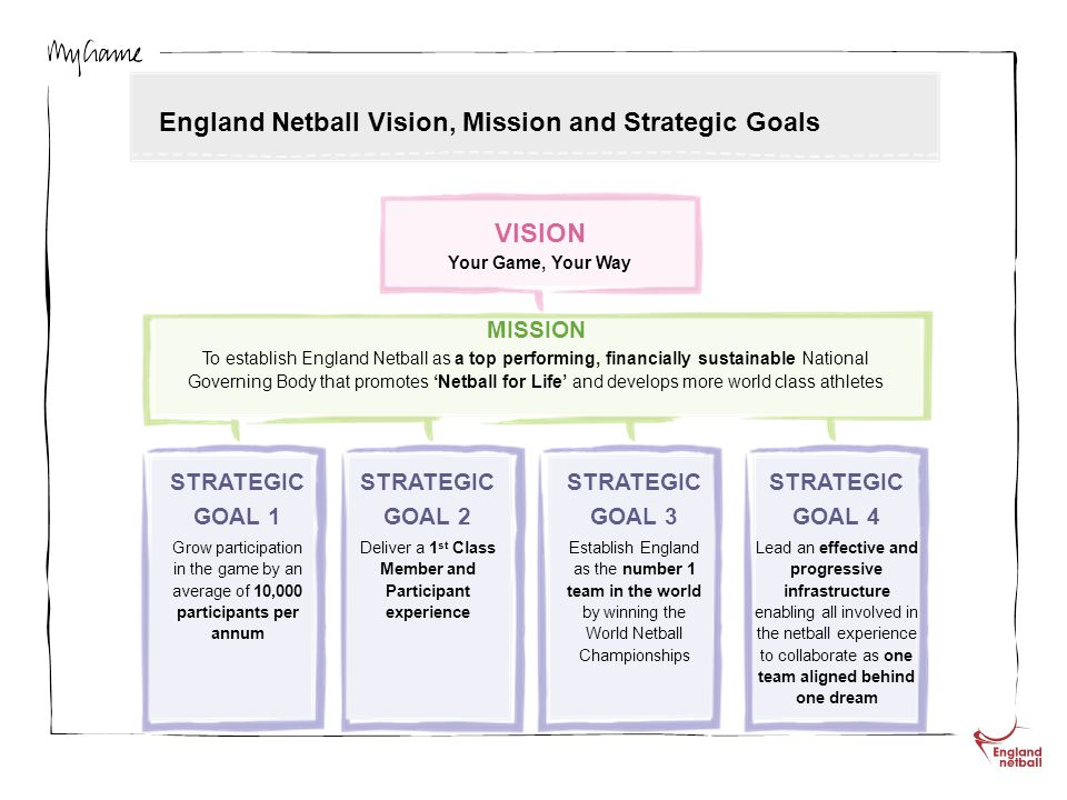 X England Netball Vision, Mission and Strategic Goals VISION Your Game, Your Way MISSION To establish England Netball as a top performing, financially sustainable National Governing Body that promotes Netball for Life and develops more world class athletes STRATEGIC GOAL 1 Grow participation in the game by an average of 10,000 participants per annum STRATEGIC GOAL 2 Deliver a 1 st Class Member and Participant experience STRATEGIC GOAL 3 Establish England as the number 1 team in the world by winning the World Netball Championships STRATEGIC GOAL 4 Lead an effective and progressive infrastructure enabling all involved in the netball experience to collaborate as one team aligned behind one dream