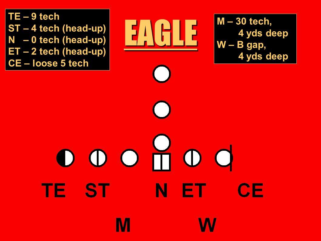 EAGLE TE – 9 tech ST – 4 tech (head-up) N – 0 tech (head-up) ET – 2 tech (head-up) CE – loose 5 tech M – 30 tech, 4 yds deep W – B gap, 4 yds deep