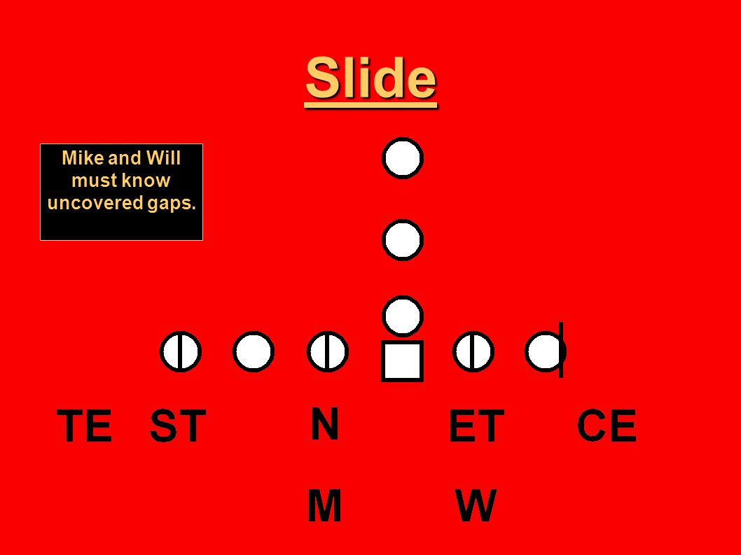 Slide Mike and Will must know uncovered gaps.
