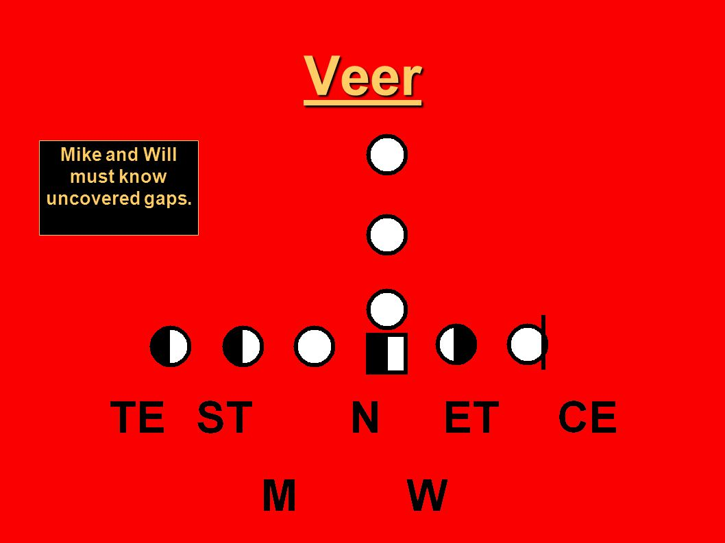 Veer Mike and Will must know uncovered gaps.