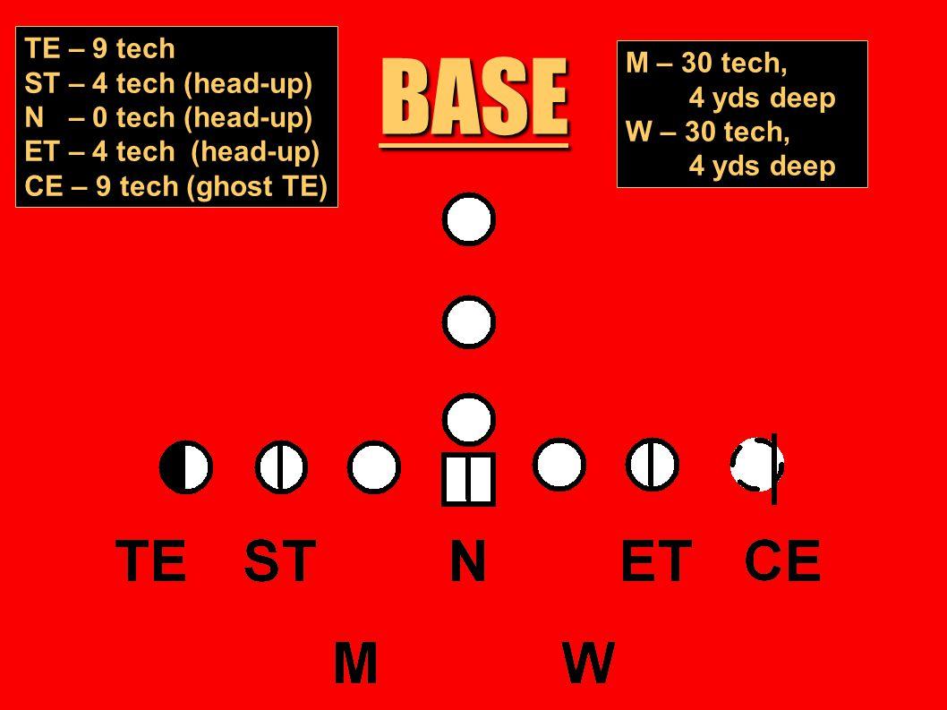 BASE TE – 9 tech ST – 4 tech (head-up) N – 0 tech (head-up) ET – 4 tech (head-up) CE – 9 tech (ghost TE) M – 30 tech, 4 yds deep W – 30 tech, 4 yds de