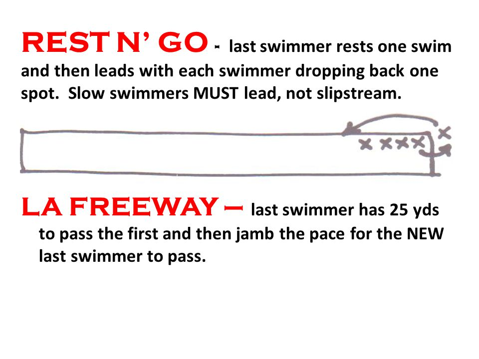 REST N GO - last swimmer rests one swim and then leads with each swimmer dropping back one spot. Slow swimmers MUST lead, not slipstream. LA FREEWAY –