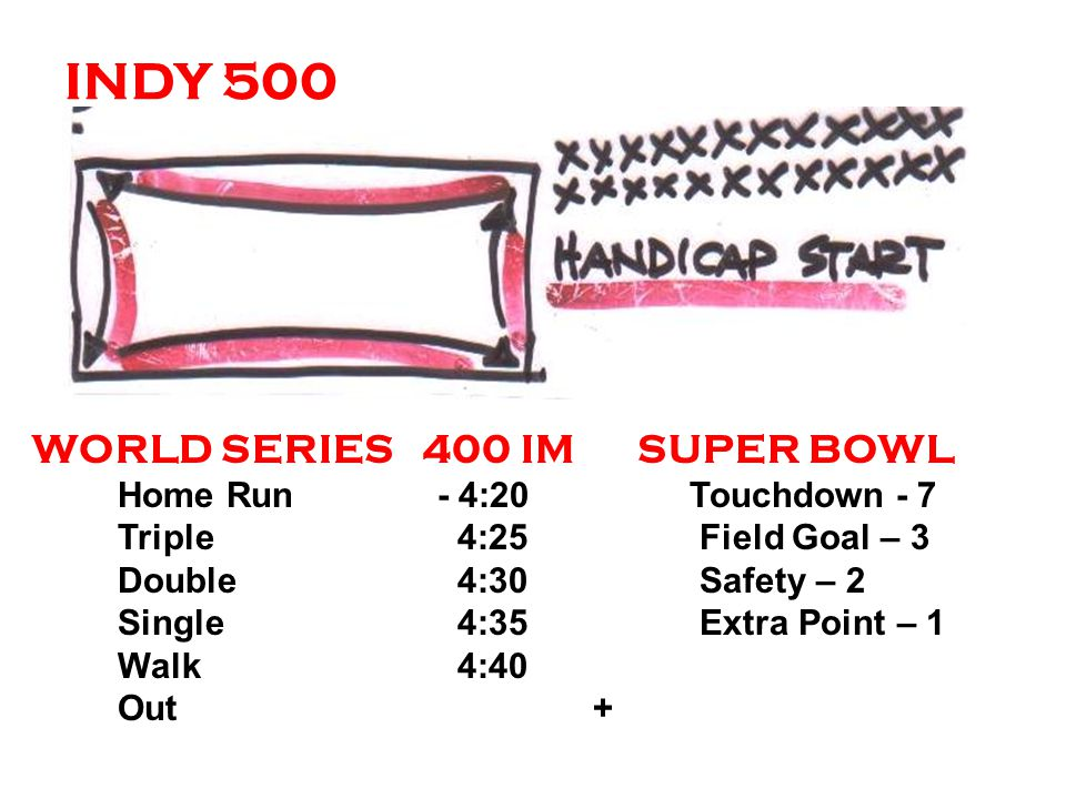 INDY 500 WORLD SERIES 400 IM SUPER BOWL Home Run- 4:20 Touchdown - 7 Triple 4:25 Field Goal – 3 Double 4:30 Safety – 2 Single 4:35 Extra Point – 1 Walk 4:40 Out +
