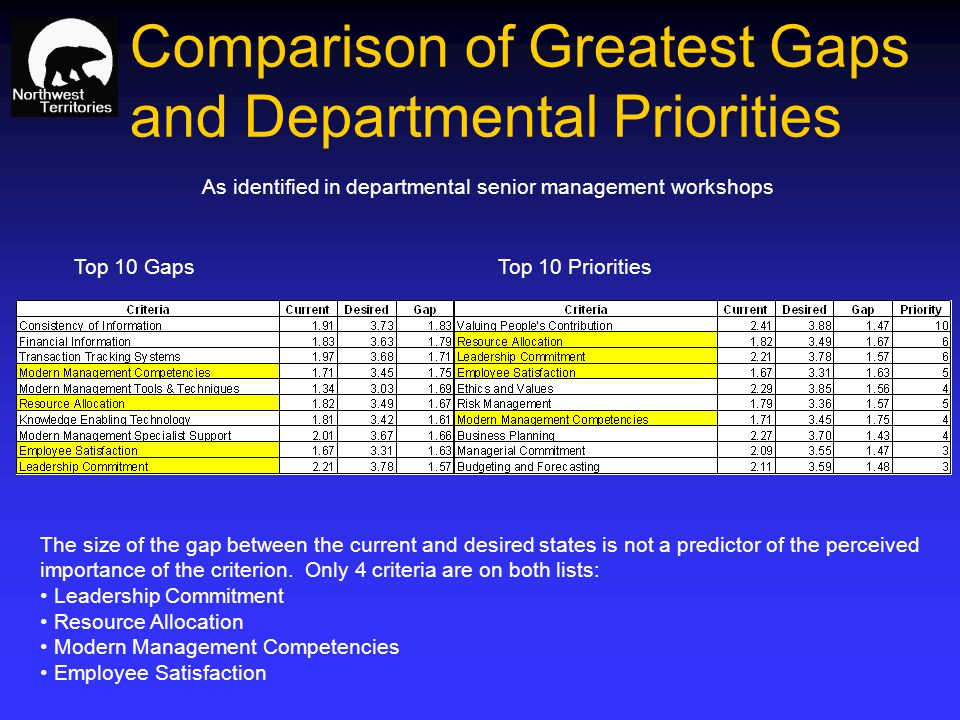 Comparison of Greatest Gaps and Departmental Priorities The size of the gap between the current and desired states is not a predictor of the perceived importance of the criterion.