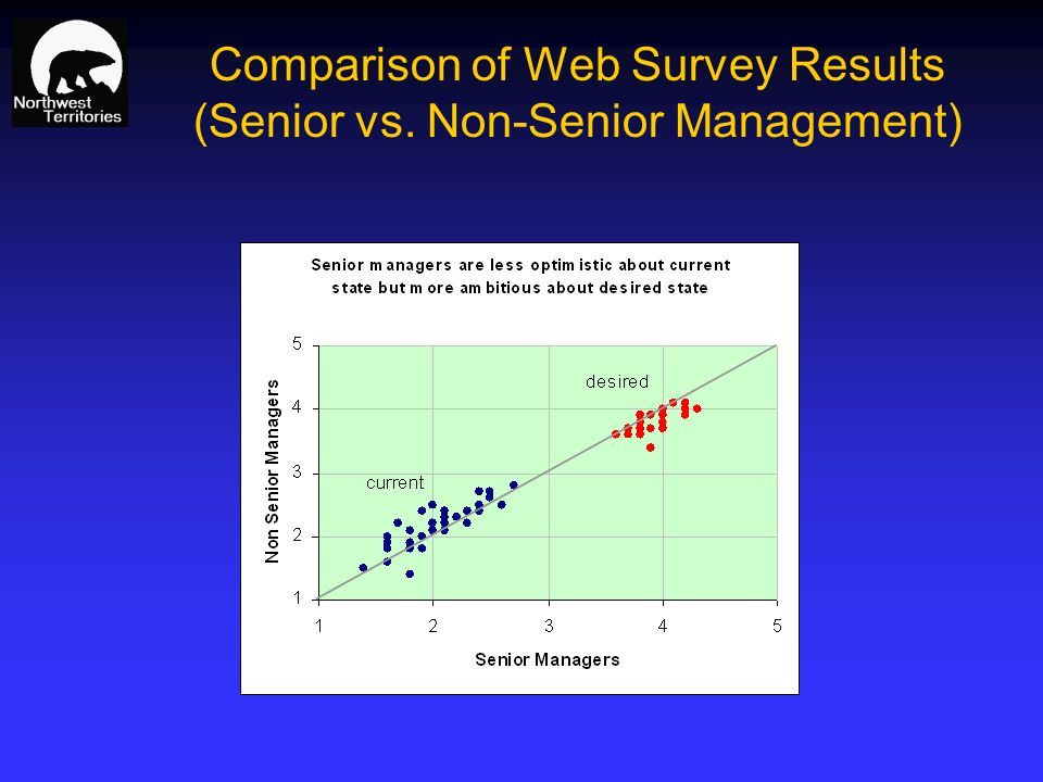 Comparison of Web Survey Results (Senior vs. Non-Senior Management)