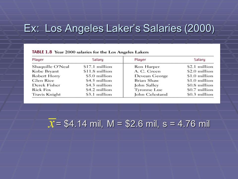 Ex: Los Angeles Lakers Salaries (2000 ) = $4.14 mil, M = $2.6 mil, s = 4.76 mil = $4.14 mil, M = $2.6 mil, s = 4.76 mil