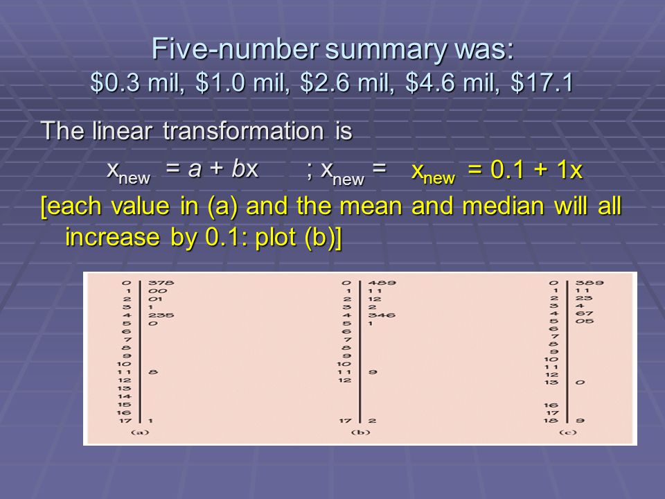 Five-number summary was: $0.3 mil, $1.0 mil, $2.6 mil, $4.6 mil, $17.1 The linear transformation is x new = a + bx; x new = [each value in (a) and the