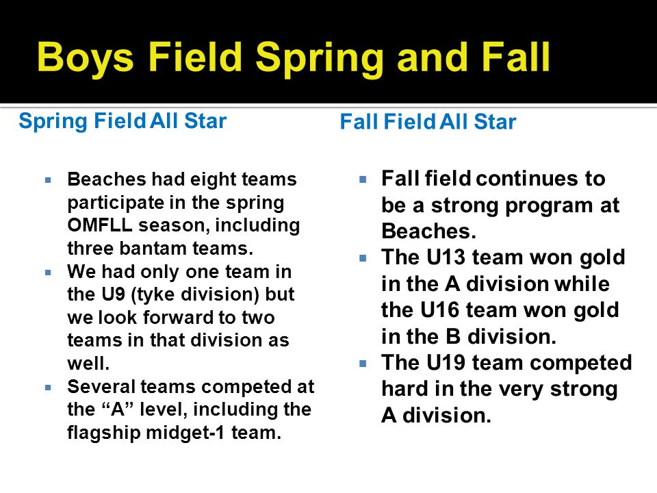 Boys Field Spring and Fall Beaches had eight teams participate in the spring OMFLL season, including three bantam teams. We had only one team in the U