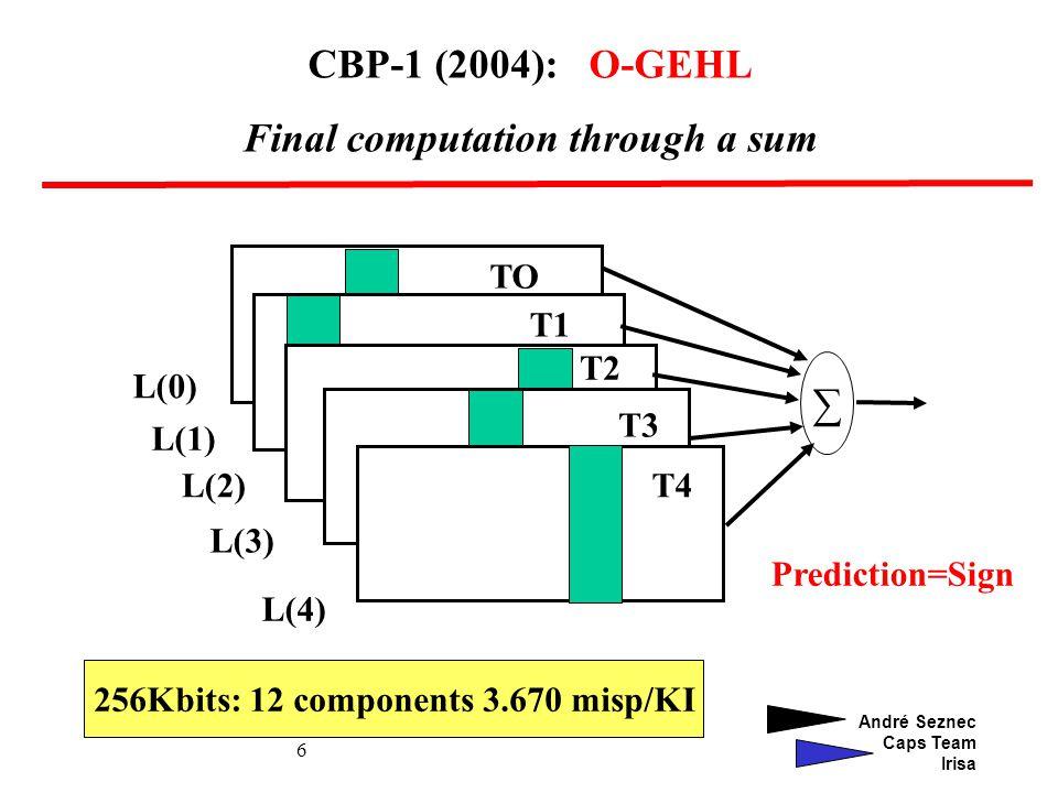 André Seznec Caps Team Irisa 6 L(0) L(4) L(3) L(2) L(1) TO T1 T2 T3 T4 CBP-1 (2004): O-GEHL Final computation through a sum Prediction=Sign 256Kbits: 12 components 3.670 misp/KI
