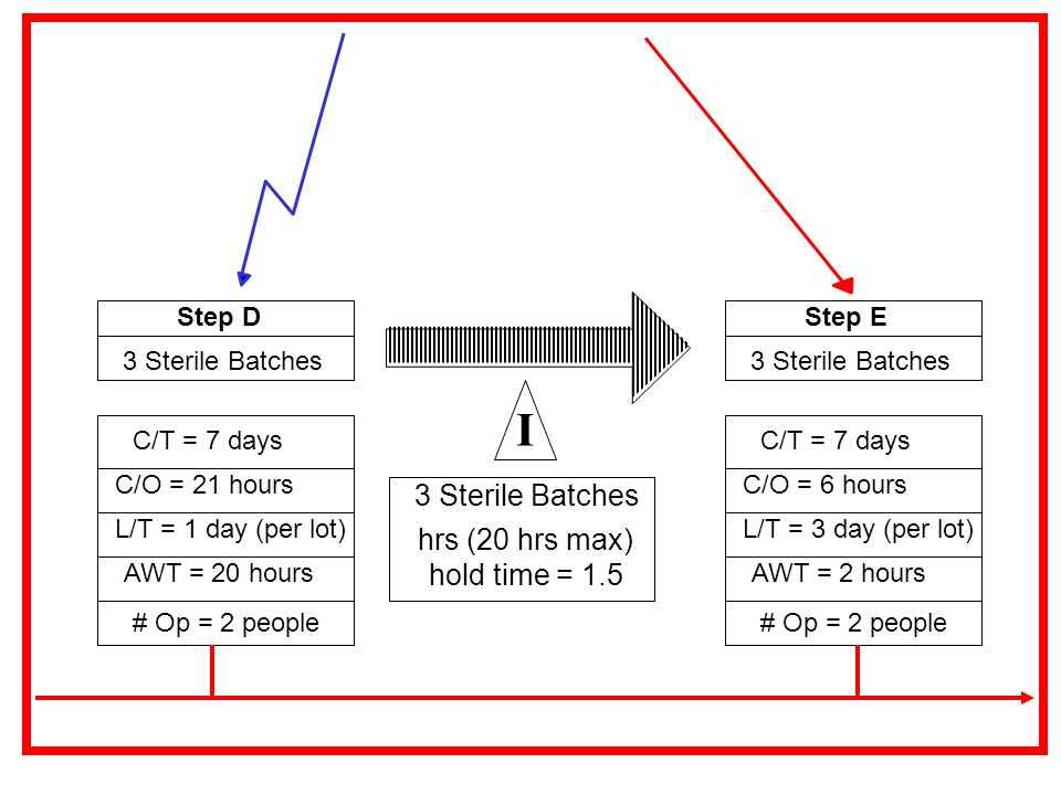 C/T = 7 days C/O = 21 hours L/T = 1 day (per lot) AWT = 20 hours # Op = 2 people 3 Sterile Batches Step D 3 Sterile Batches hold time = 1.5 hrs (20 hr