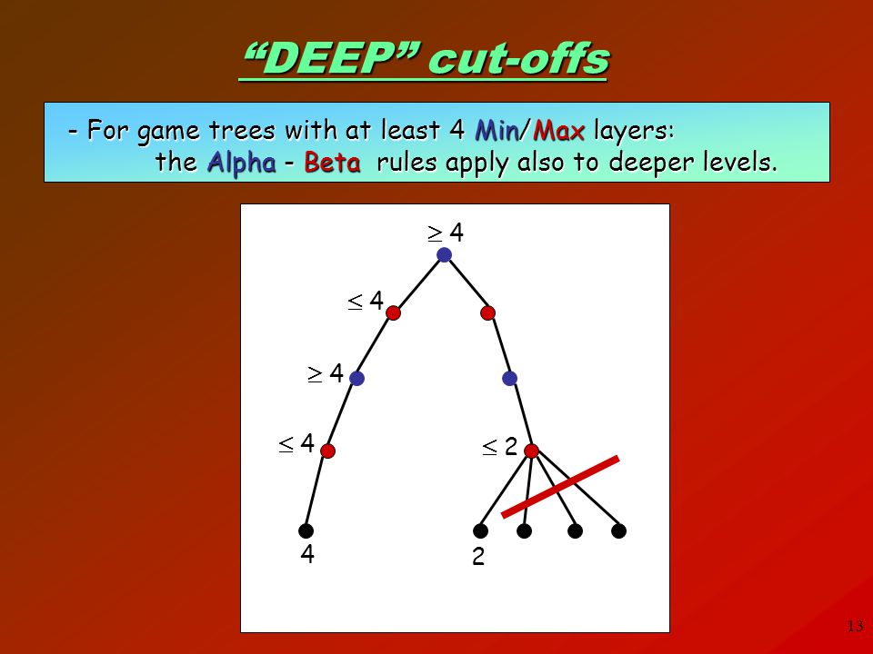 13 DEEP cut-offs - For game trees with at least 4 Min/Max layers: the Alpha - Beta rules apply also to deeper levels. 4 4 4 2 2 2