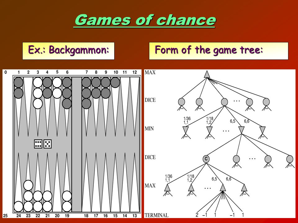 22 Games of chance Ex.: Backgammon: Form of the game tree: