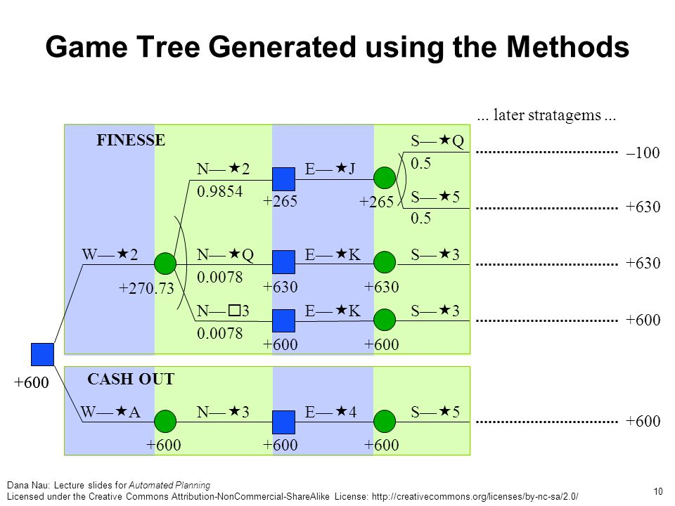 Dana Nau: Lecture slides for Automated Planning Licensed under the Creative Commons Attribution-NonCommercial-ShareAlike License: http://creativecommons.org/licenses/by-nc-sa/2.0/ 10 Game Tree Generated using the Methods N Q E K FINESSE N 2 E J N 3 W 2 E K S 3 S Q S 5 S 3 W A 3 E 4 5 +600 CASH OUT NS +630 +600 +265 +600 +270.73 0.0078 0.9854 0.5 +630 –100 +630 +600...