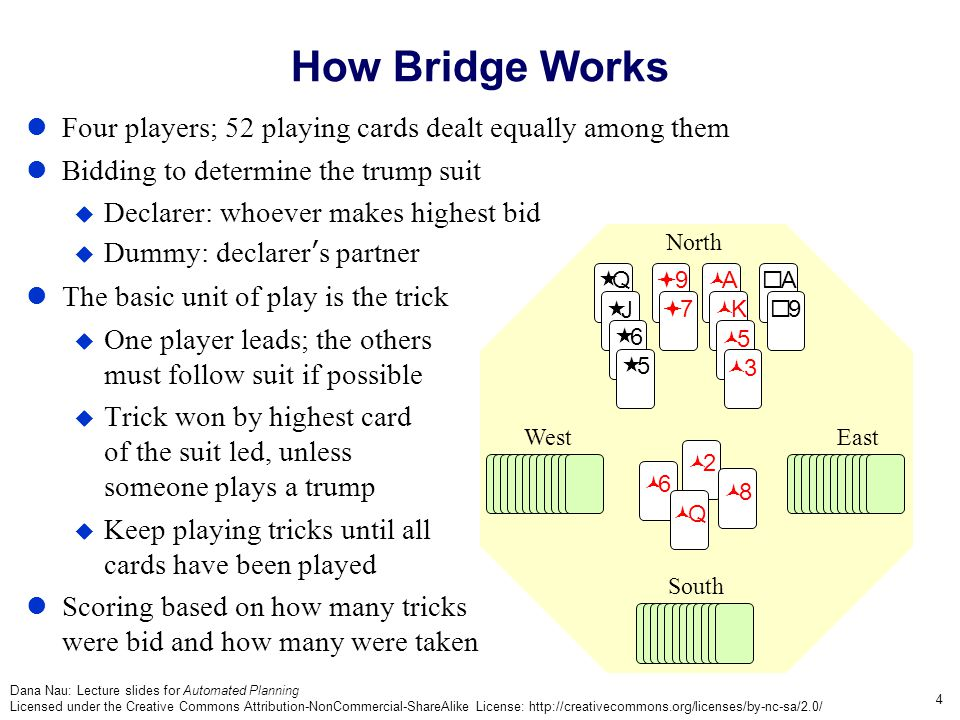 Dana Nau: Lecture slides for Automated Planning Licensed under the Creative Commons Attribution-NonCommercial-ShareAlike License: http://creativecommons.org/licenses/by-nc-sa/2.0/ 4 Four players; 52 playing cards dealt equally among them Bidding to determine the trump suit Declarer: whoever makes highest bid Dummy: declarers partner The basic unit of play is the trick One player leads; the others must follow suit if possible Trick won by highest card of the suit led, unless someone plays a trump Keep playing tricks until all cards have been played Scoring based on how many tricks were bid and how many were taken West North East South 6 2 8 Q Q J 6 5 9 7 A K 5 3 A 9 How Bridge Works