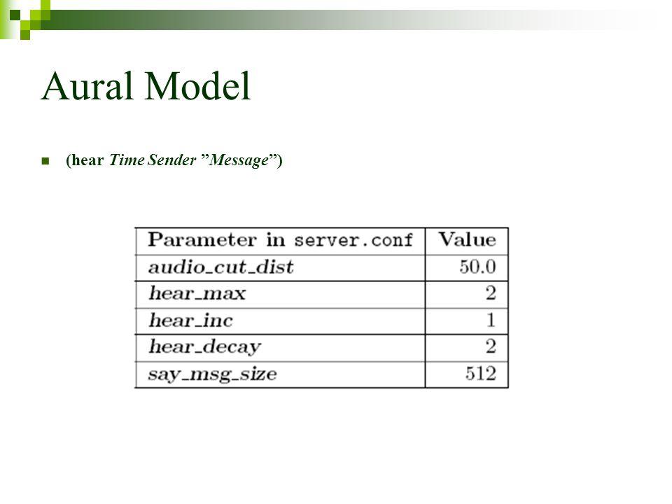Aural Model (hear Time Sender Message)