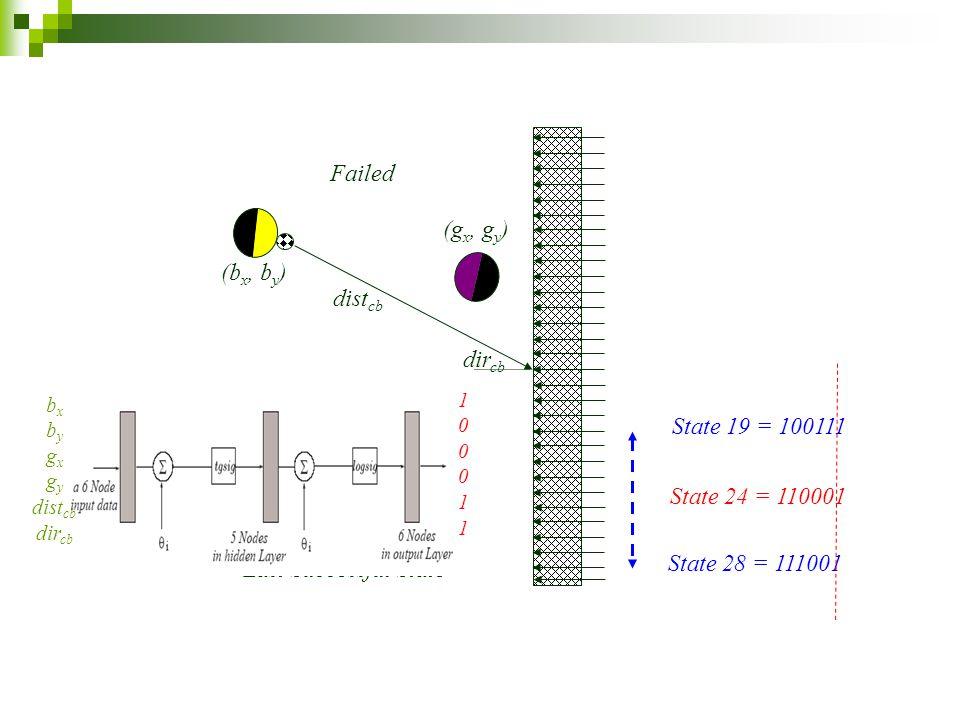Failed 1 st Successful State Last Successful State State 19 = 100111 State 28 = 111001 State 24 = 110001 (b x, b y ) (g x, g y ) dist cb dir cb 1 0 0 0 1 1 b x b y g x g y dist cb dir cb