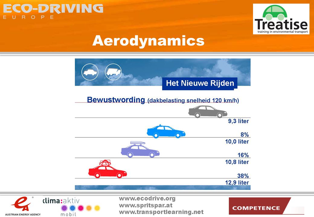 www.ecodrive.org www.spritspar.at www.transportlearning.net Aerodynamics