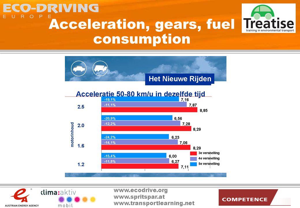 www.ecodrive.org www.spritspar.at www.transportlearning.net Acceleration, gears, fuel consumption