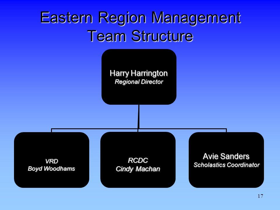 17 Eastern Region Management Team Structure Harry Harrington Regional Director VRD Boyd Woodhams RCDC Cindy Machan Avie Sanders Scholastics Coordinator