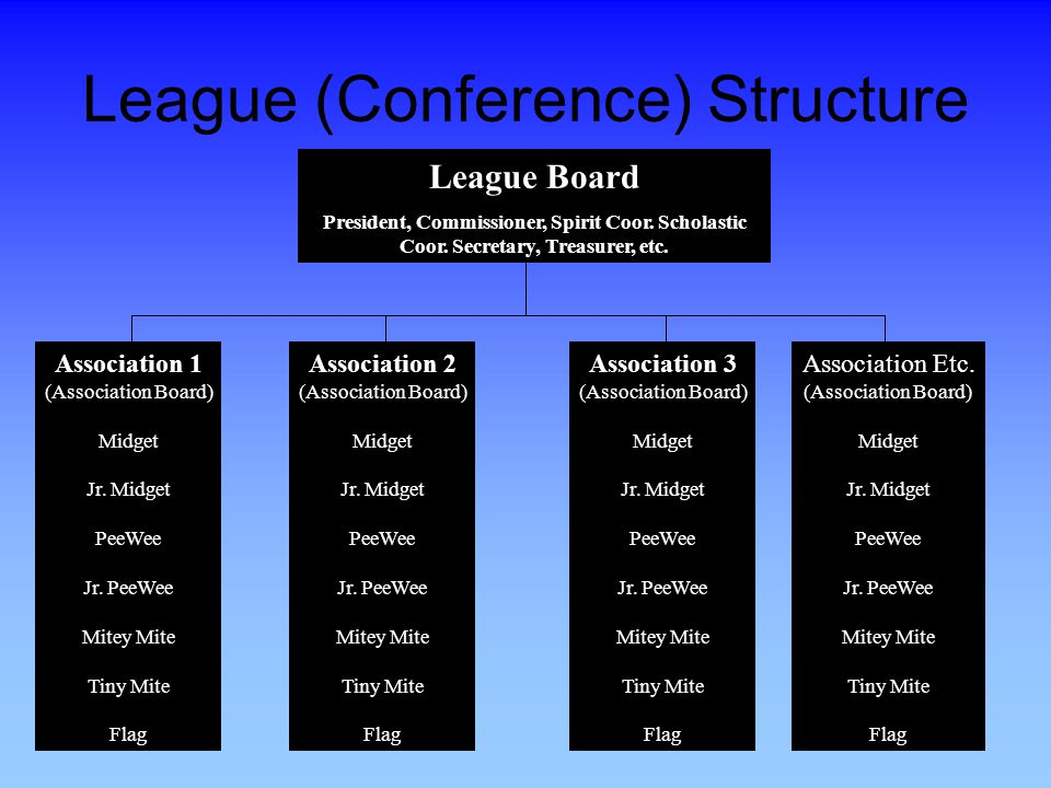 League (Conference) Structure League Board President, Commissioner, Spirit Coor.