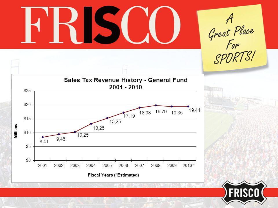 Property Tax Value History
